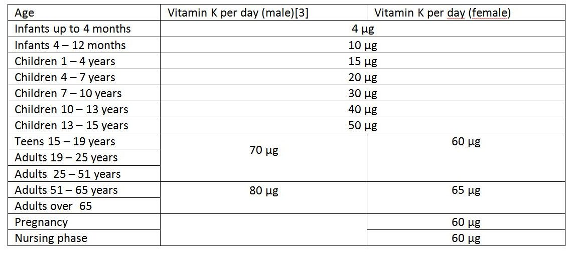 How many vital nutrients are needed to strengthen the immunity?